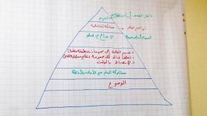 نحو إدارة صفية إيجابية.. دورة تطويرية لكوادر عالم الفرقان في بيروت قدمتها د. سهير الحريري